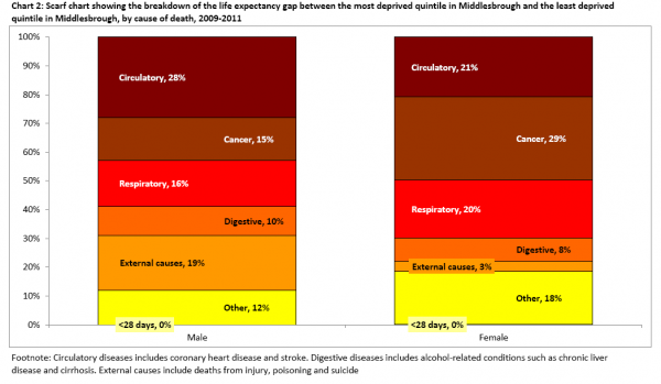 Middlesbrough inequality gap causes of premature mortality scarf chart