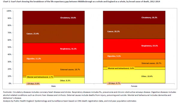 Middlesbrough inequality gaps with England cause of death scarf chart 2012-14