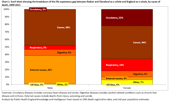 Life expectancy gap between R&C and England, 2009-11