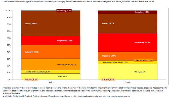 Stockton inequality gaps with England cause of death scarf chart 2012-14