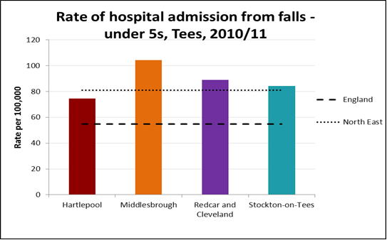 Hospital admission for fall, age under 5 years, Tees LAs, 2010/11