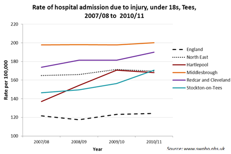 Trend in hospital admission due to injury aged under 18, Tees LAs