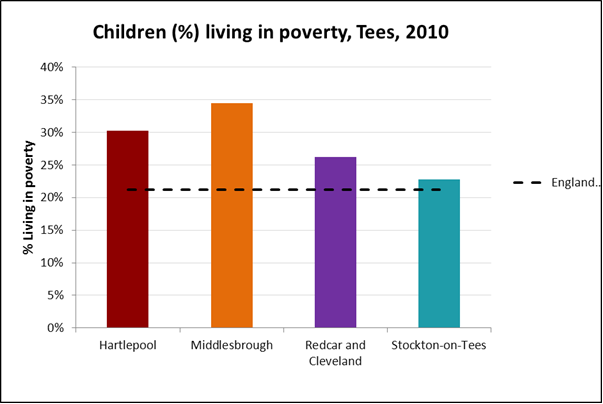 Children in poverty, Tees LAs, 2010