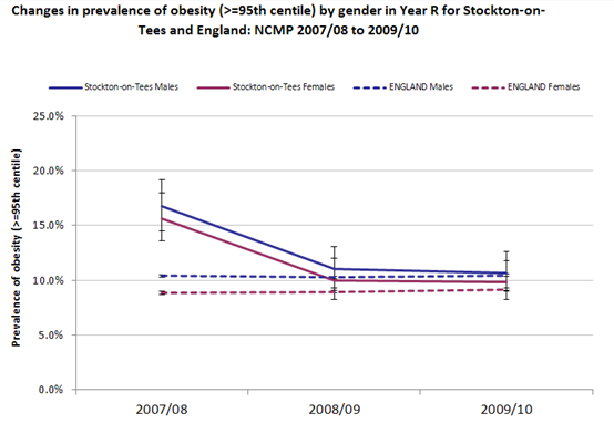 Prevalence of obesity in 5-year-olds by gender, Stockton