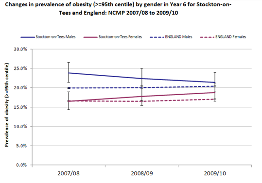 Prevalence of obesity in 11-year-olds by gender, Stockton