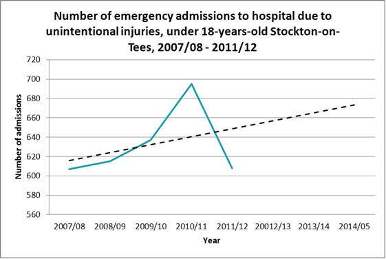 Forecast EMERGENCY admissions due to injury aged under 18, Stockton