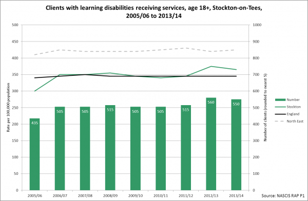 Stockton adults with learning disabilities receiving services trend
