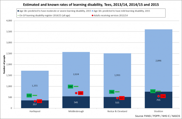 Tees observed and expected number of people with learning disabilities