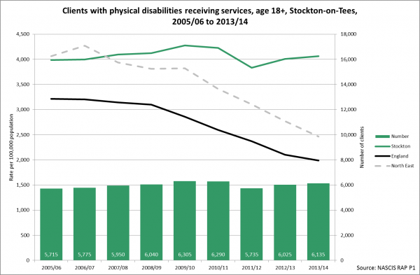 Stockton trend adult physical disability receiving services