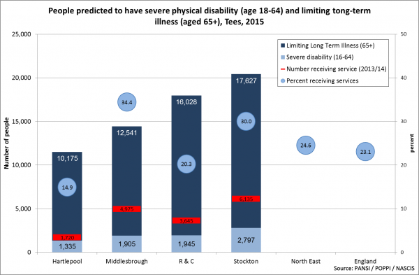Tees estimated number of adults with physical disability